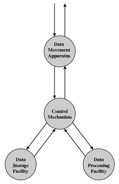 Pengantar organisasi dan arsitektur komputer tkj smkn 1 purwodadi struktur dan fungsi dari komputer pada dasarnya adalah ccuart Image collections