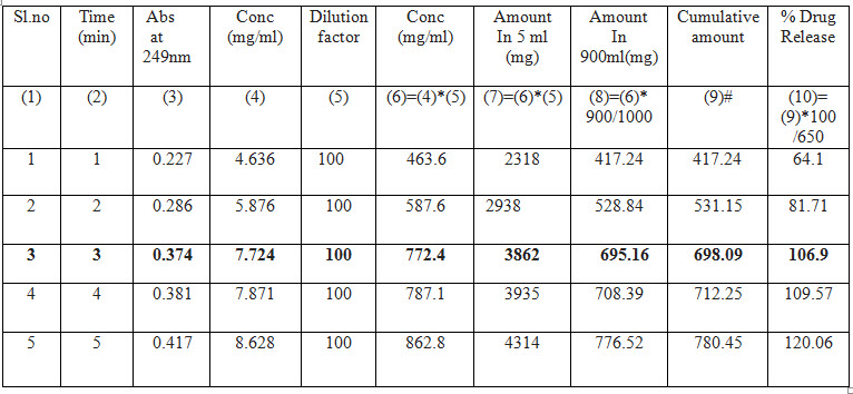Drug release profile of Dolo 650 mg