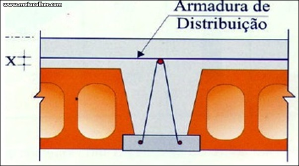 Armadura de Distribuição da laje treliçada