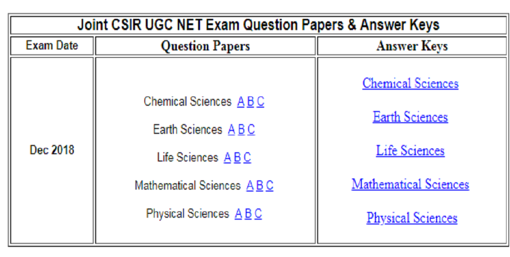 CSIR NET Dec 2018 Answer Key Released: Download Question