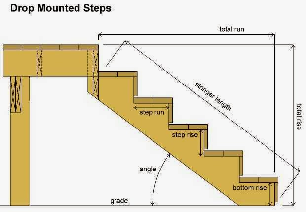 Deck Stairs Design on 02 Measurements And Calculations