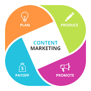 Macam-Macam Digital Marketing