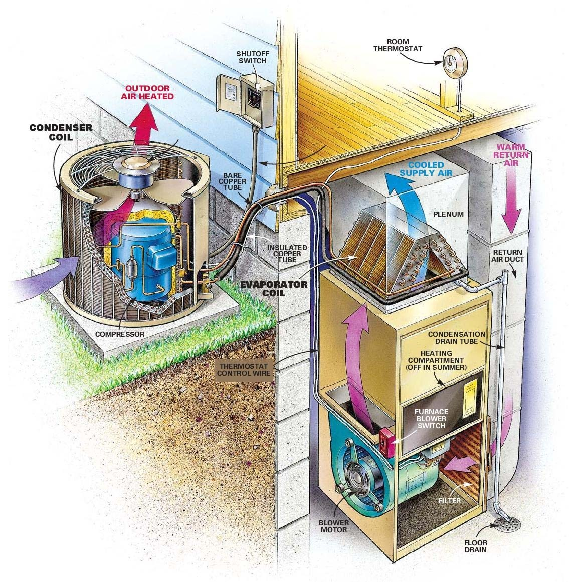 230 Volt Air Conditioner Wiring Diagram Hr Poster 3 Phase Compressor Get Free Image