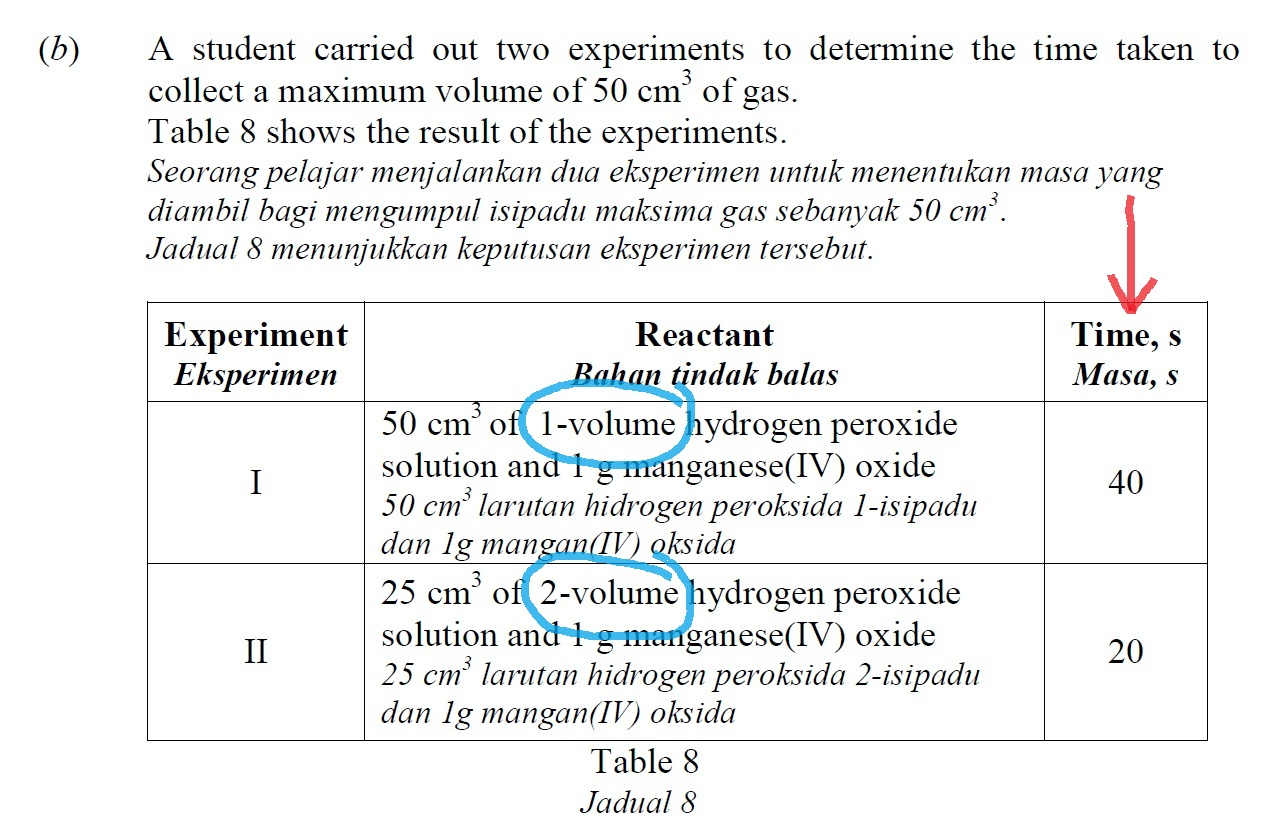 Joy Spm Chemistry Tips 4 How To Answer Collision Theory