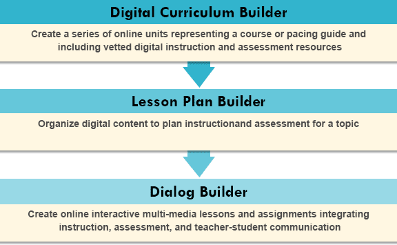 Ati Town Hall Blog How To Implement The Galileo Digital Curriculum