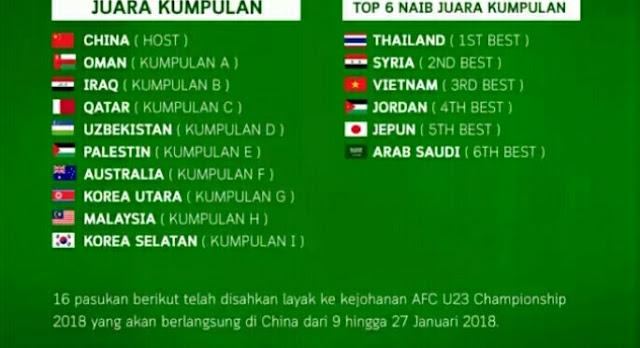 Senarai Pasukan Layak Ke Kejohanan Piala Asia B-23 AFC 2018