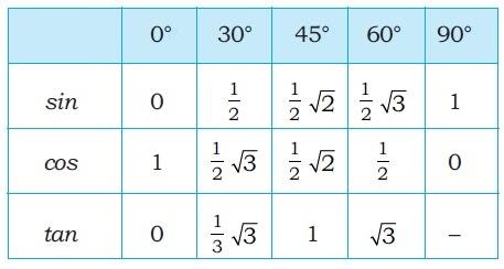 Teknik Mudah menghafal Sudut Istimewa 0 sampai 360 derajat ...