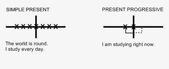 Jagad enjang ringkasan bentuk penggunaan verb tenses diagram ini bisa menjadi gambaran dalam memahami penggunaan verb tenses dalam pola yang tepat penggunaan verb tenses dalam pola yang tepat ccuart Choice Image