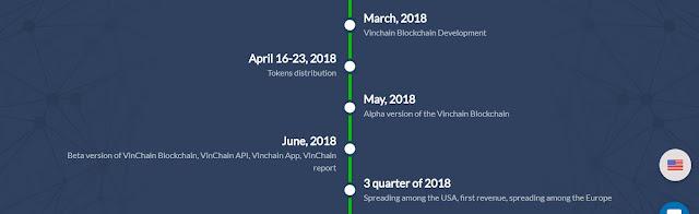 VIN Token ICO Price iconewsmedia.com - Cek kelayakan kendaraan menggunakan Vinchain Blockchain