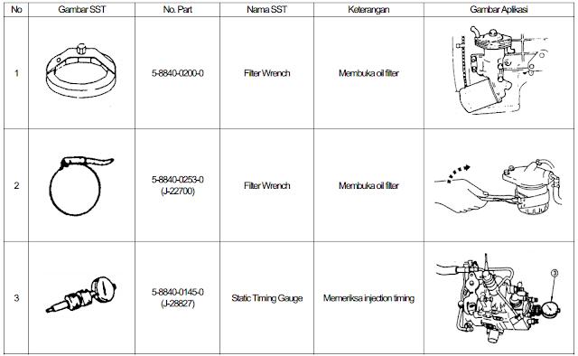 Apa Itu Sst ( Sepecial Service Tools ) Dan Jenis – Jenis Sst Untuk Pebaikan Mesin