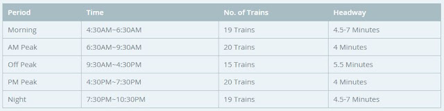 MRT expected number of trains per hour interval