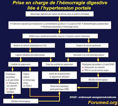 hémorragie digestive liée à l'hypertension portale
