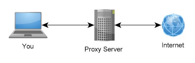 Pengertian , Fungsi , dan Cara Kerja Proxy