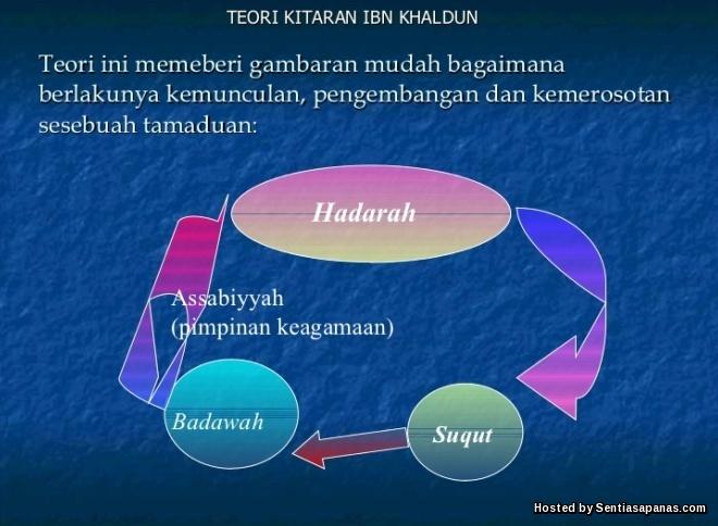 Teori Kitaran Ibnu Khaldun