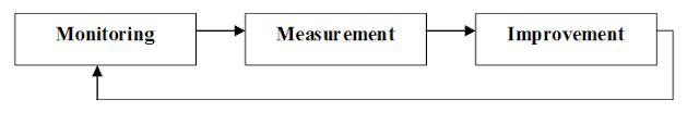 Penjaminan mutu (quality assurance)