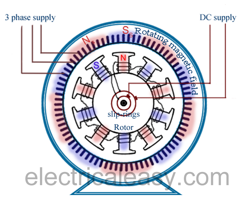 3 Phase Motor Winding Diagram Bmw E61 Wiring Difference Between Synchronous And Induction | Electricaleasy.com