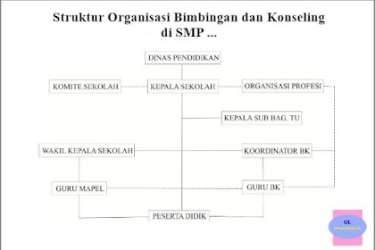 Contoh Bagan Struktur Organisasi Bimbingan dan Konseling SMP