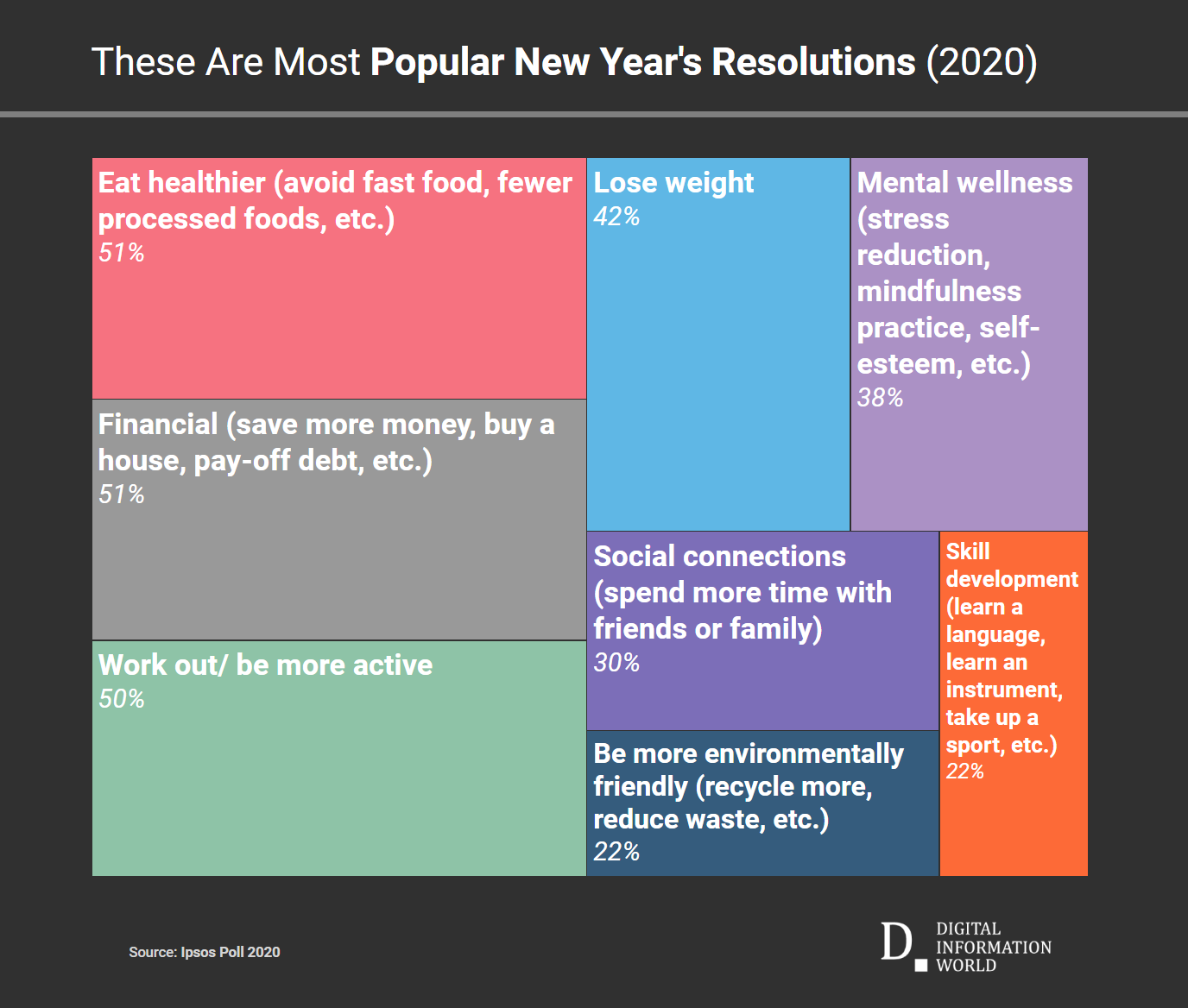 This graphic highlights the most important new year's resolutions among U.S. Americans for 2020.