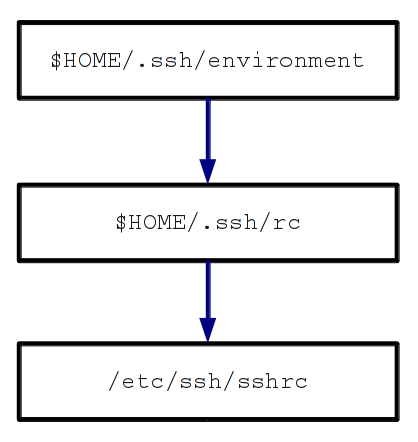 ssh sequence diagram learnings on solaris    ssh login time initializations  learnings on solaris    ssh login time