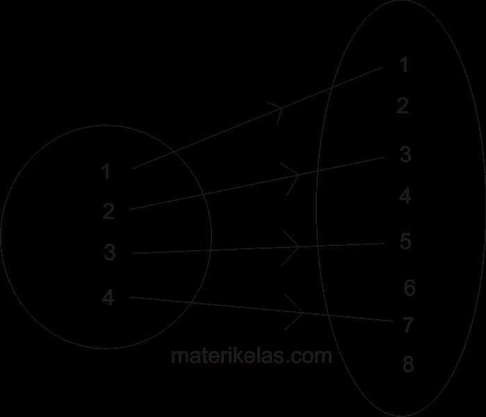 Relasi dan fungsi rumus dan contoh soal materi kelas diagram panah fungsi f ccuart Gallery