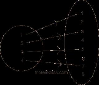 diagram panah fungsi f