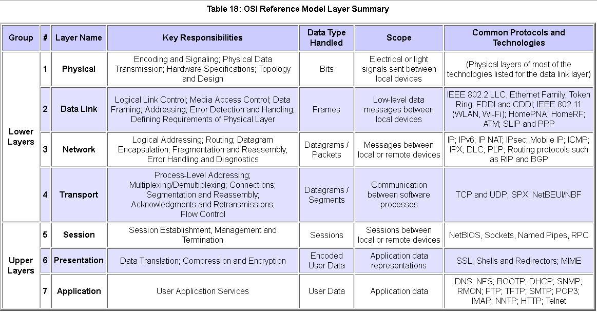Open Systems Interconnection - Wikipedia