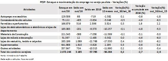Varejo paulista cria mais de 3 mil empregos formais em outubro