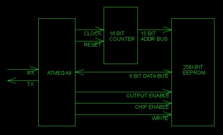 An AVR EEPROM parallel programmer – Aslak's blog