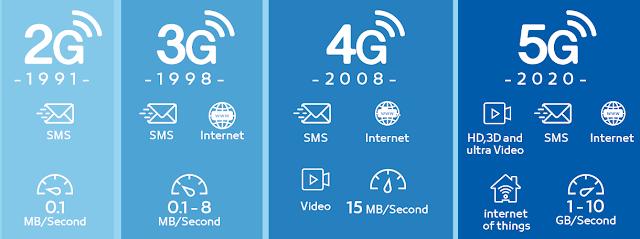 ¿Qué es la Quinta Generación - 5G  ¿Cómo afectará en la latencia y en el desarrollo de las ciudades