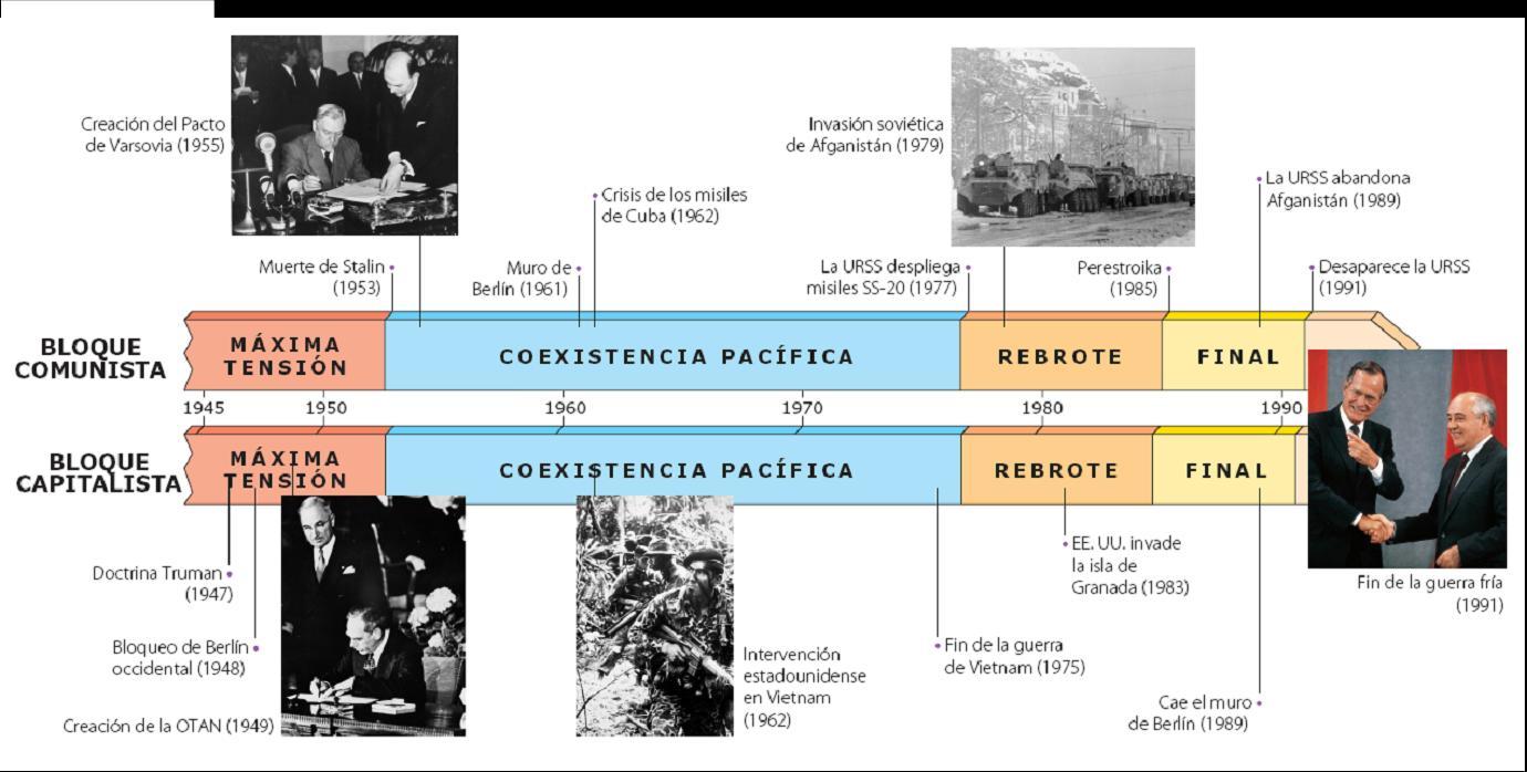Resultado de imagen de Línea del tiempo sucesos Guerra Fría
