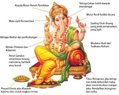 Simbolisasi Dalam Perwujudan Dewa Ganesha anak siwa