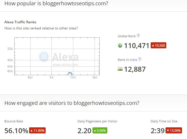 Alexa Rank of a Blog