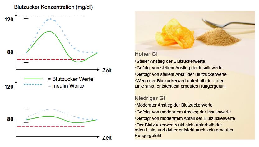 glykämischen index tabelle