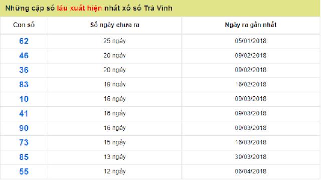 Những cặp số lâu xuất hiện nhất xổ số Trà Vinh - Win2888vn