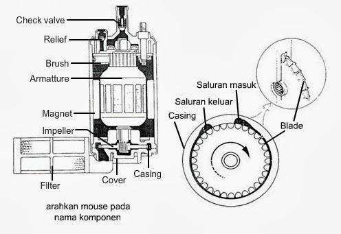 MAKALAH AUTOMOTIVE: EFI ( Electronic Fuel Injection )
