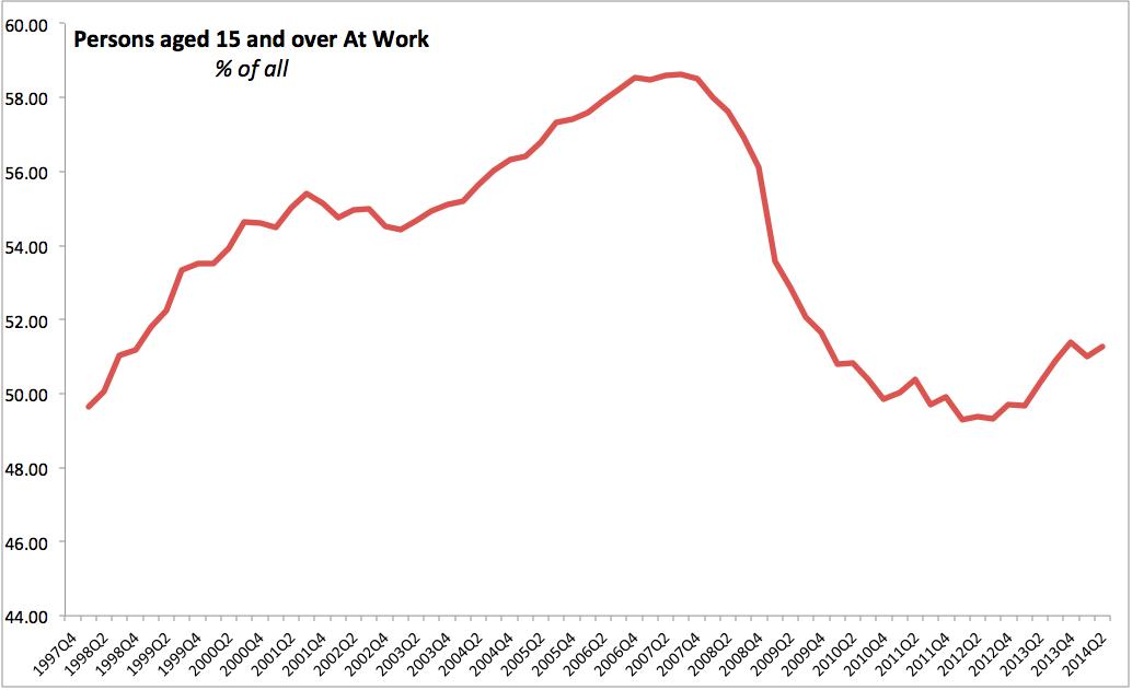 True Economics: 31/8/2014: QNHS by Principal Economic