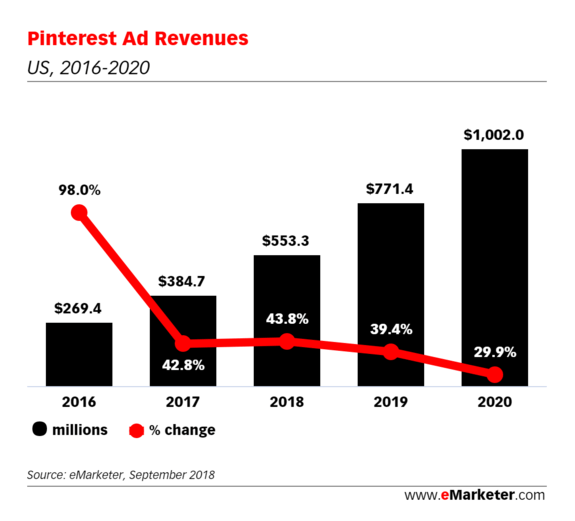 Psst, Pinterest is quietly growing into a digital ad giant