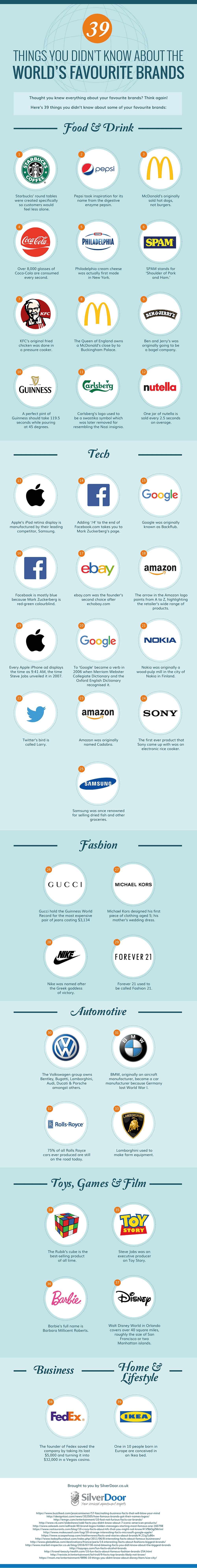 Thought you knew everything about your favourite brands? Think again! Here are 39 things you didn't know about some of your favourite brands, including Apple, Google, Facebook, Twitter, Amazon, Coca-Cola, KFC, and many more: