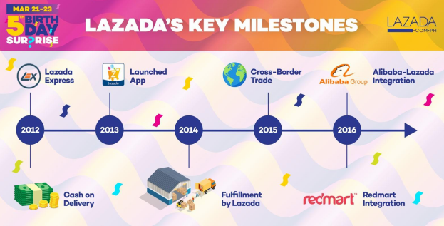 Lazada Philippines 5th Year