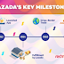 5th Year for Lazada Philippines is Strongest Year Yet