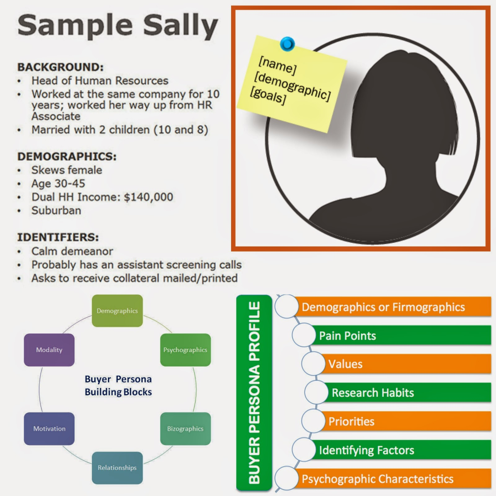 3 major reasons to create a buyer persona for your health for Sales customer profile template