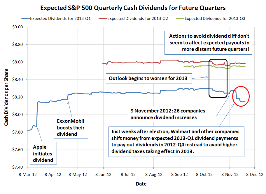 Expected S&P 500 Quarterly Cash Dividends for Future Quarters