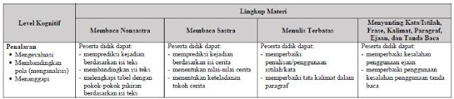 Kisi-Kisi Soal USBN Bahasa Indonesia SD/MI 2019