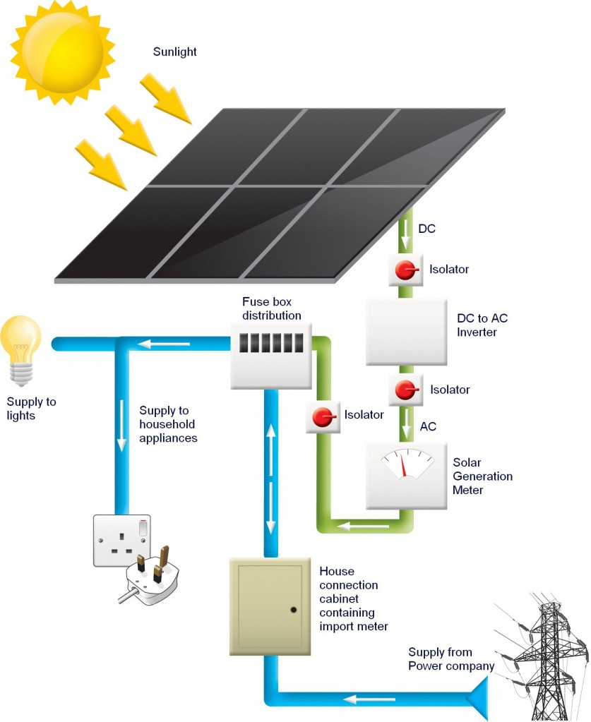 Save Electricity How To Reduce Wastage Of Electricity