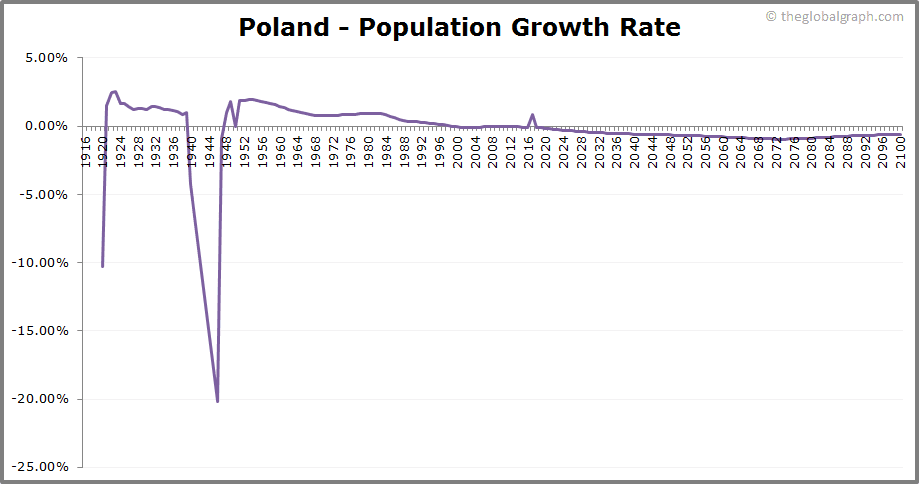 Poland  Population Growth Rate