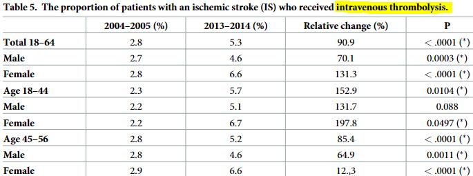 図:血栓溶解療法の適用率変化2004-2014