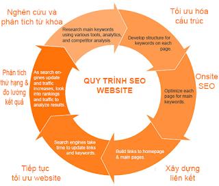 Huong Dan Tao Noi Dung Chat Luong Theo Google