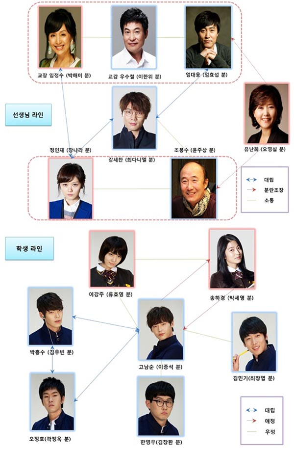Koreaheyana School 2013 South Korean Drama