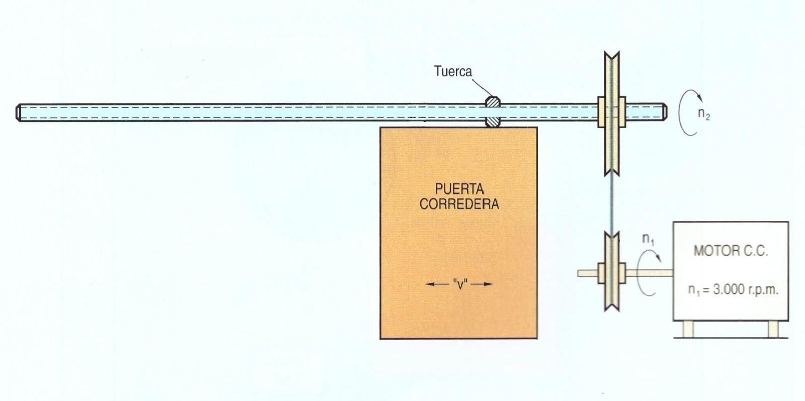 Proyectos de tecnolog a puerta corredera - Convertir puerta en corredera ...