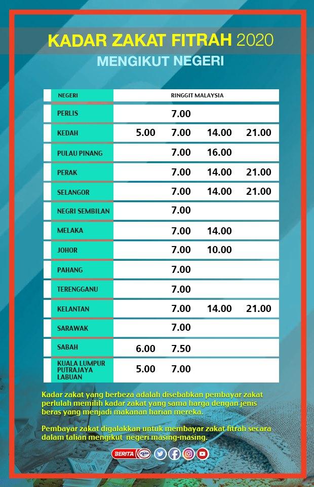 Kadar zakat fitrah negeri Kelantan Terengganu Pahang Perlis Kedah Pulau Pinang Perak Selangor Negeri Sembilan Melaka Johor Sarawak Sabah Wilayah Persekutuan Kuala Lumpur Putrajaya Labuan Malaysia Singapura Singapore 2020